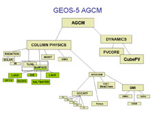 Diagram of GEOS-5 components